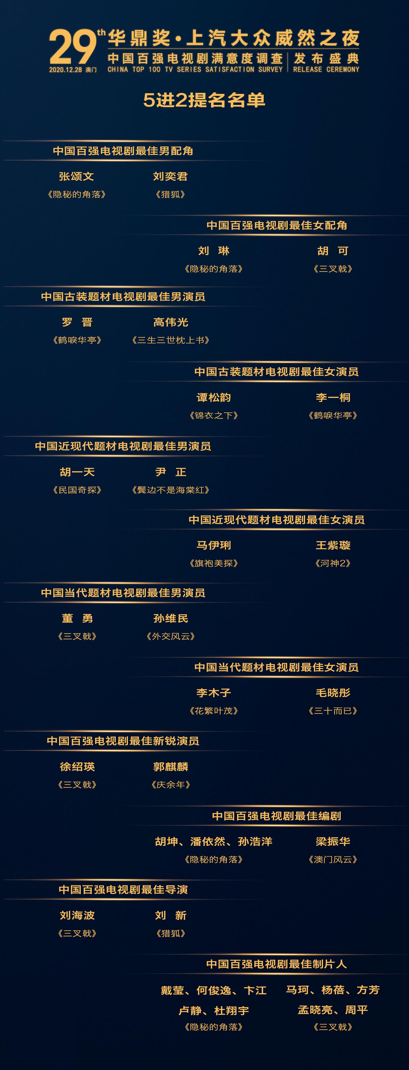 第29届华鼎奖五进二名单出炉,张颂文刘奕君角逐最佳男配角