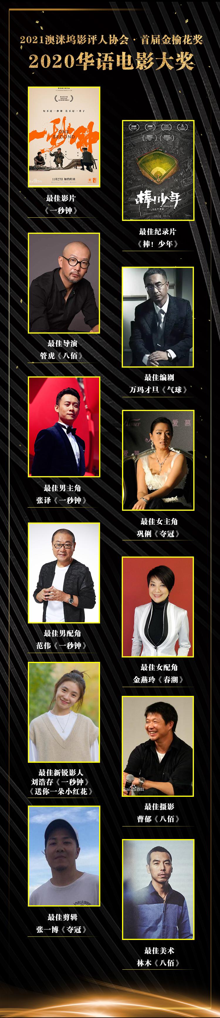 2021年首个华语电影奖评出 《一秒钟》获最佳影片 管虎最佳导演